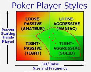 poker styles diagram